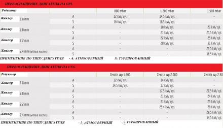 BRC SEQUENT 32 ALBA (80-100KW) 4 цил.